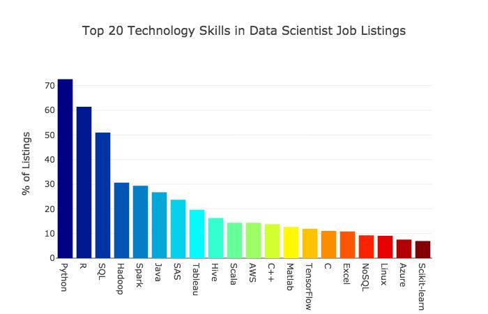 Skills Reqd in Data Science Graph