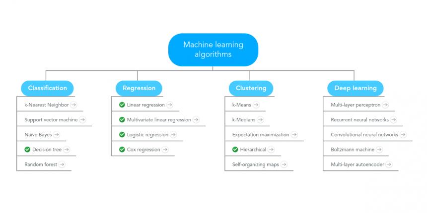 Machine_learning_algorithms