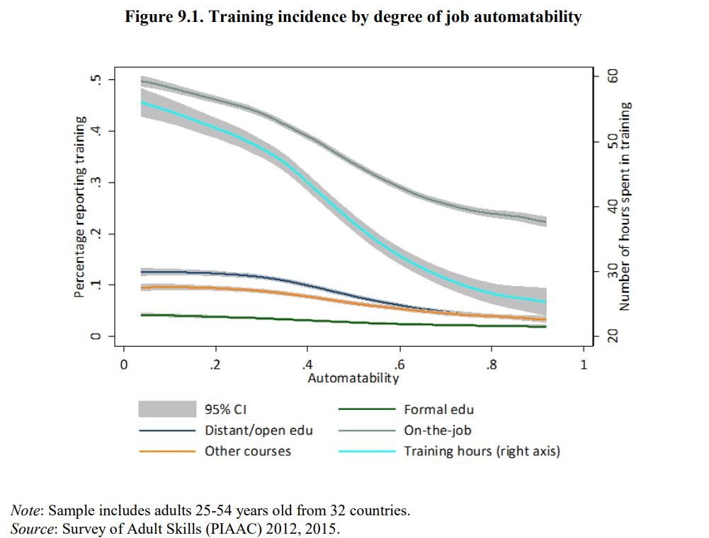 OECD Automation vs Training