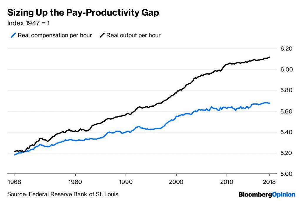 Pay Productivity Gap