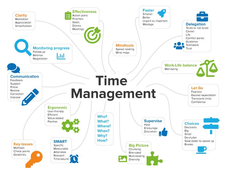 Time Management Mind Map