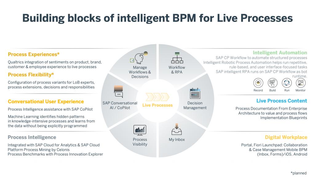 iBPM_BuildingBlocks